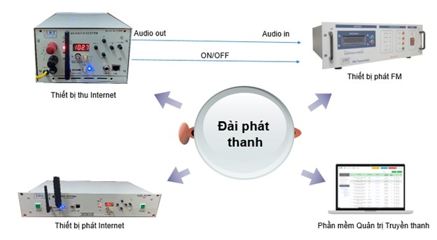 Giải pháp truyền thanh thông minh GHDC