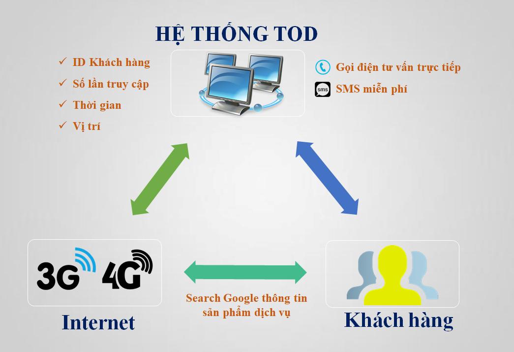 """<a href=""""http://tod.vn/"""">Dịch vụ tìm kiếm khách hàng TOD</a>"""